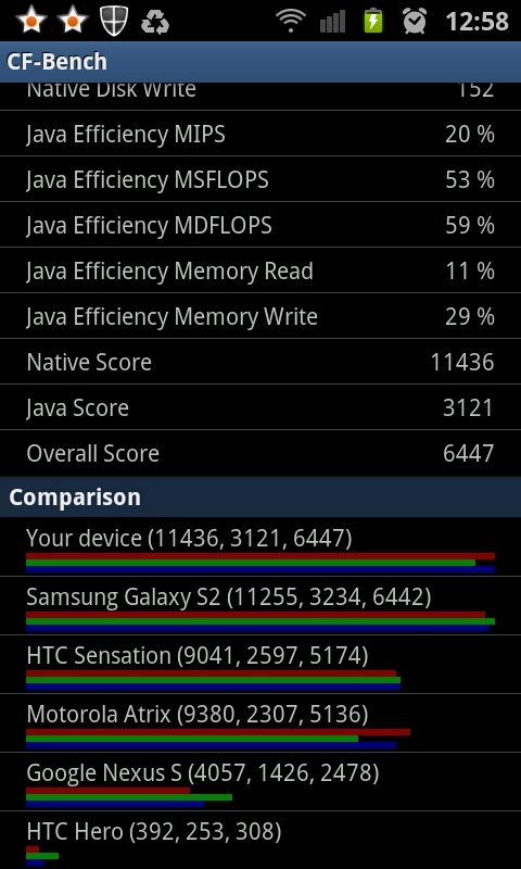 CF-Benchmark Result