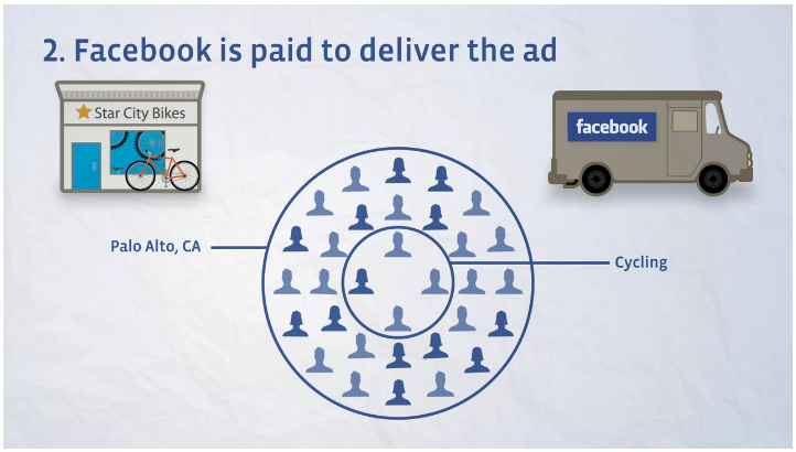 Facebook is paid to deliver Ads