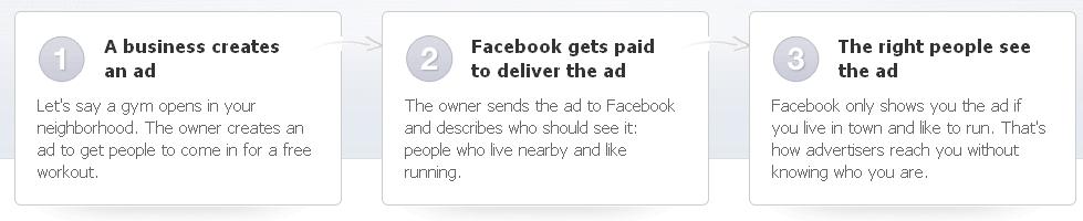 How Facebook Ads Works