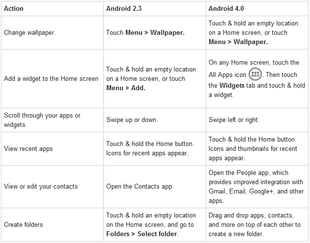 Tips for Android 2.3 users