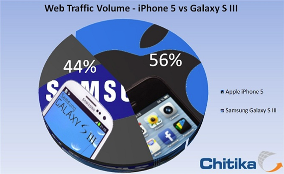 Chitika Insights Reports iPhone 5 Generated More Web Traffic Than Samsung Galaxy S III Chitika Insights Reports iPhone 5 Generated More Web Traffic Than Samsung Galaxy S III