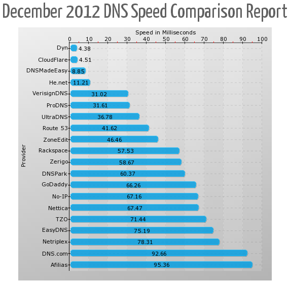 SolveDNS December 2012 Comparison Report