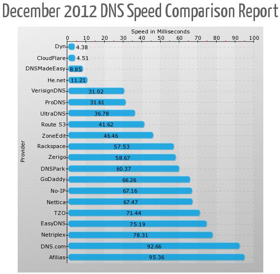 SolveDNS December 2012 Comparison Report