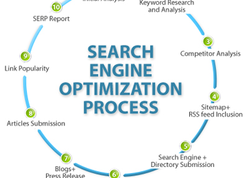 The Best Tools for Back Links Analysis for SEO