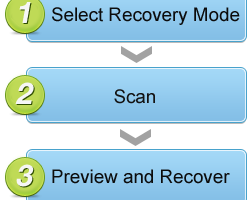Free data recovery with the help of EaseUS software