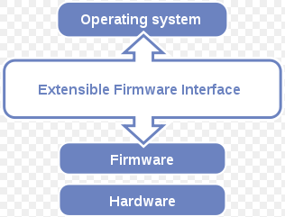Extensible Firmware Interface's position in the software stack.