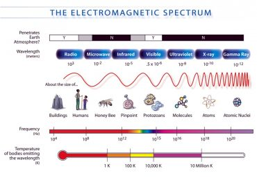 Discussion about Electromagnetic Frequency Radiation