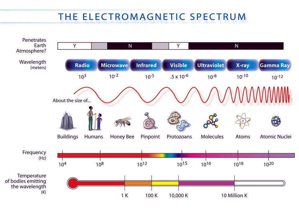 electromagnetic-frequency-radiation