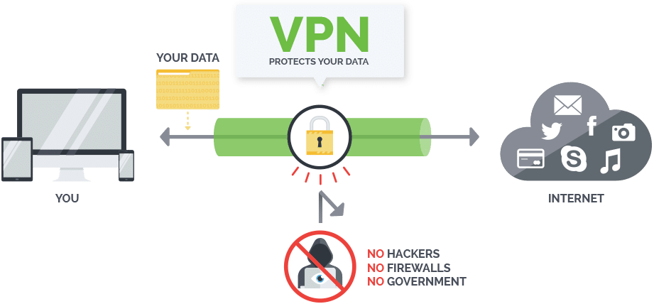 Why You Need To Use VPN For Your Internet Surfing