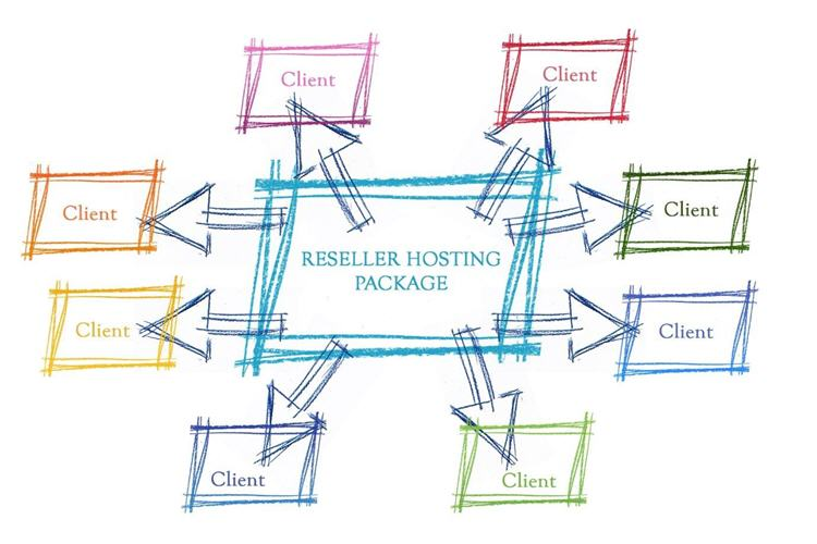 How To Become a Web Hosting Provider
